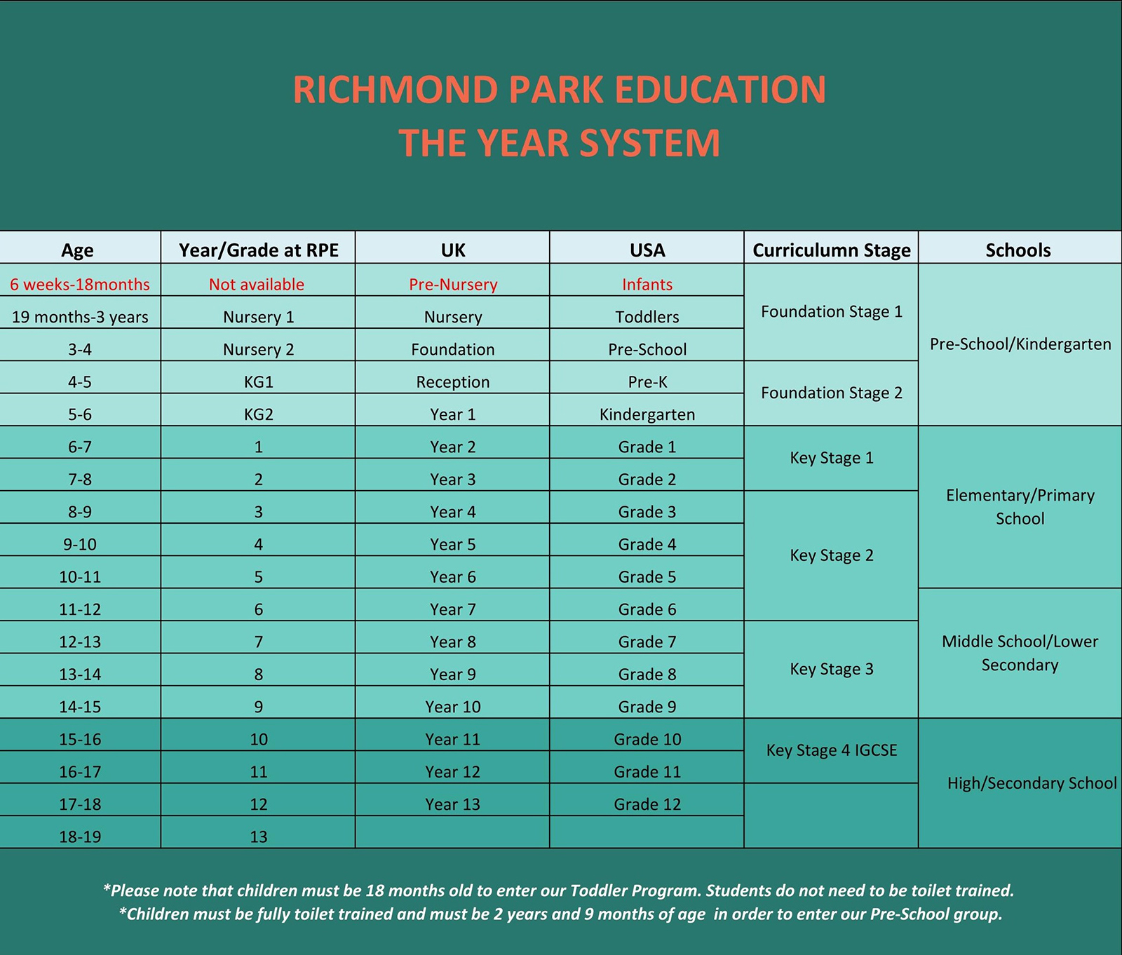 RPE – The year system